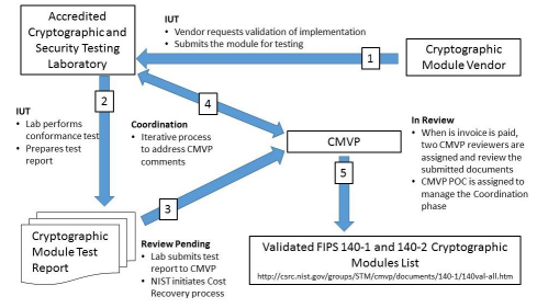Current process for the Cryptographic Module Validation Program (CMVP)