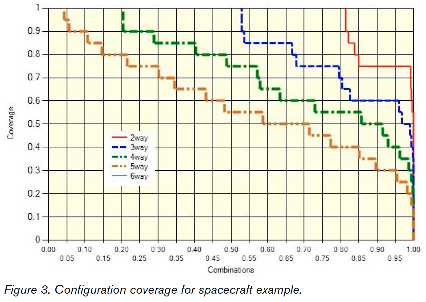 Spacecraft test coverage