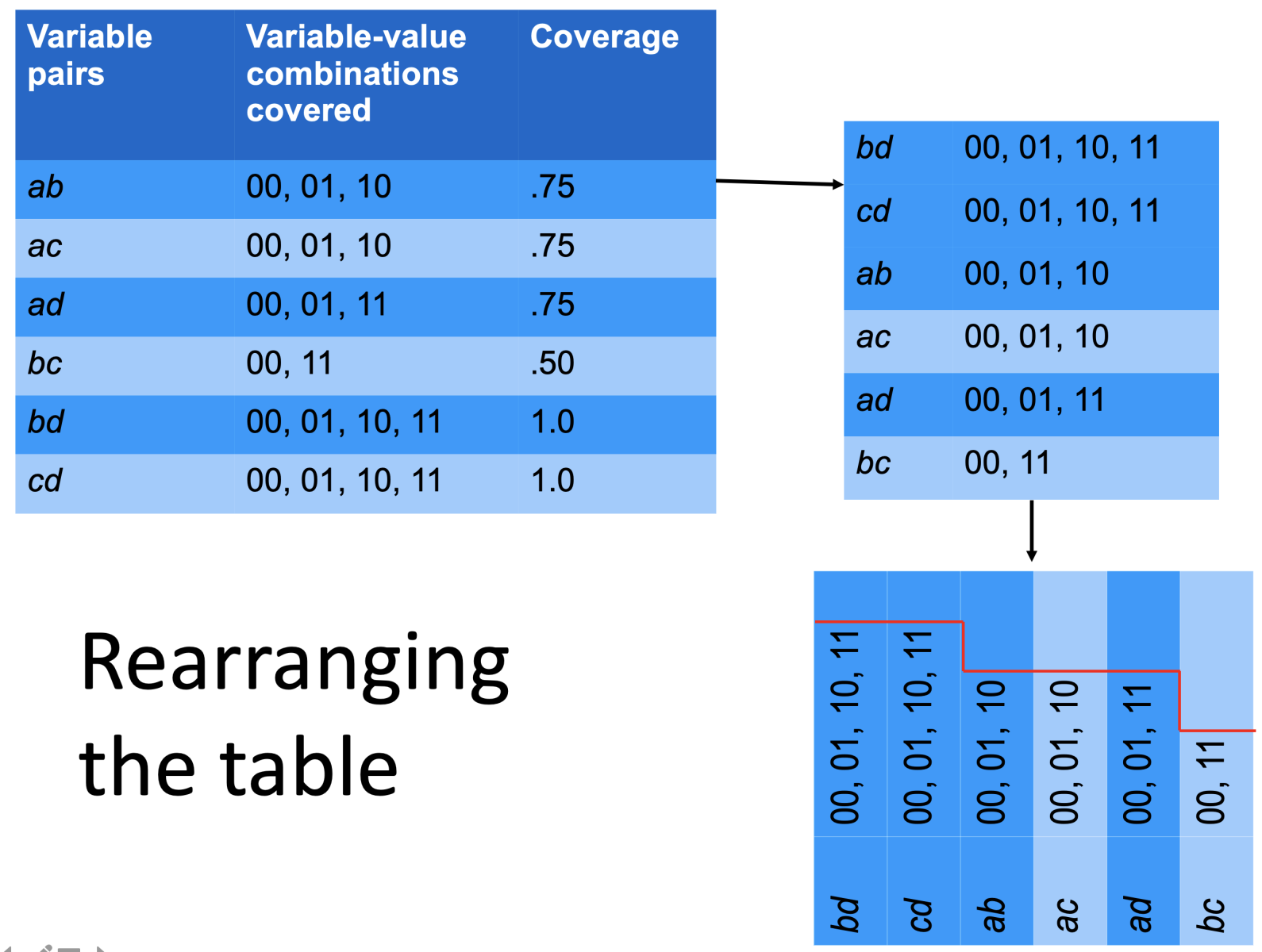 combinatorial coverage derivation