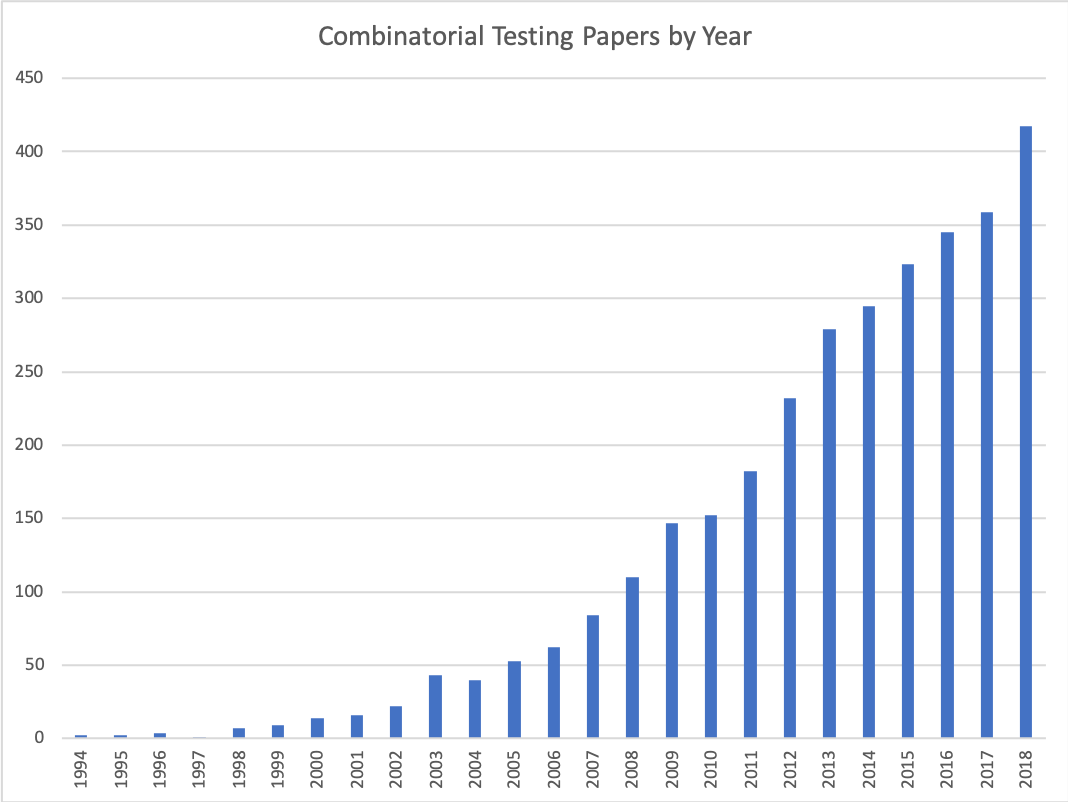 Combinatorial testing papers by year