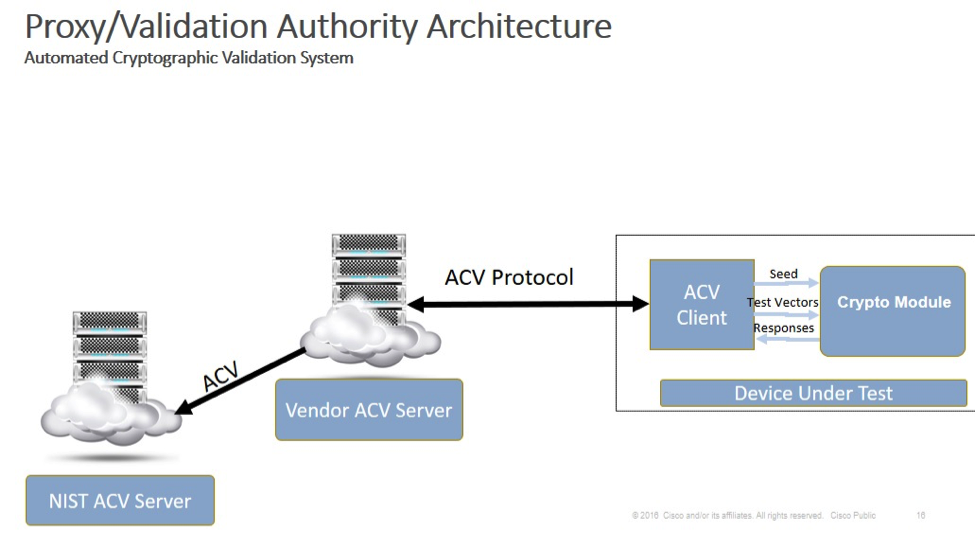 Proxy/Validation Authority Architecture for the Automated Cryptographic Validation System