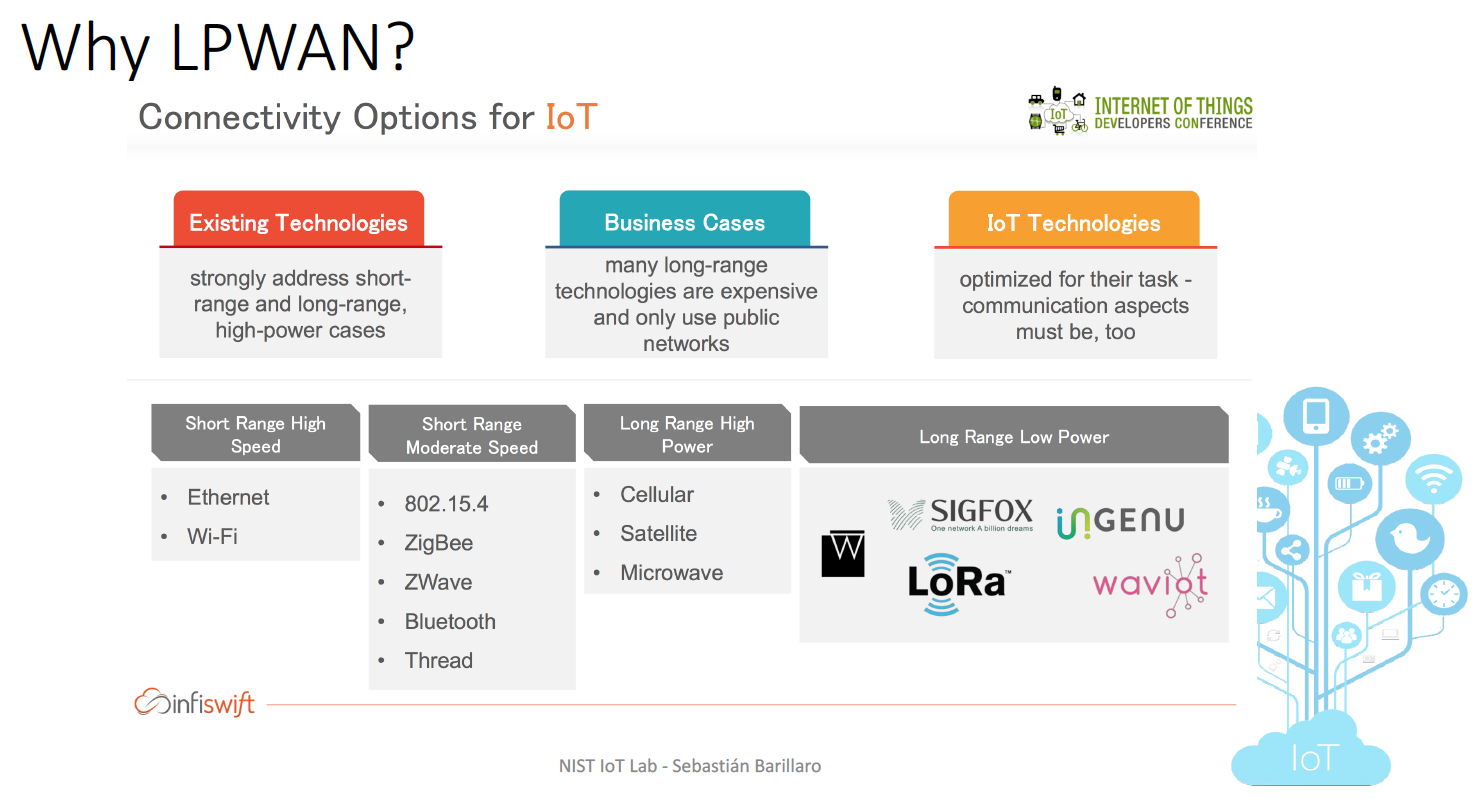 Why LPWAN for IoT?