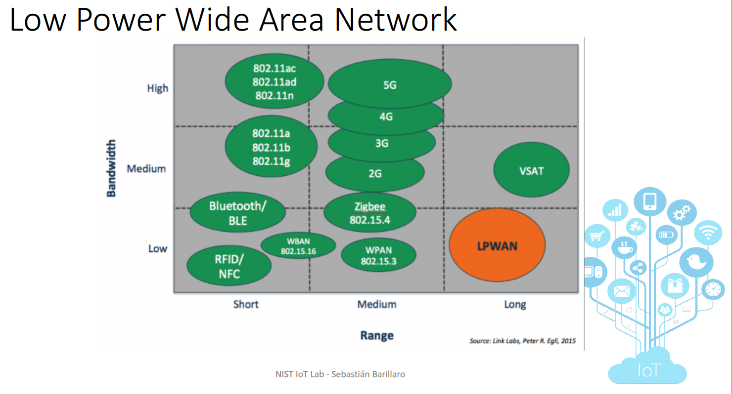 Low power networking compared with common IoT protocols