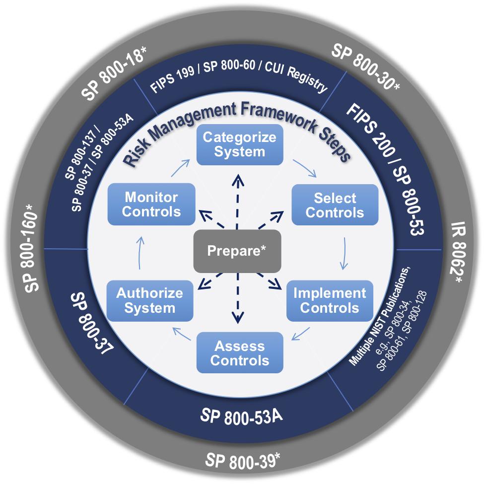 Risk Management Framework (RMF) Overview - Risk Management