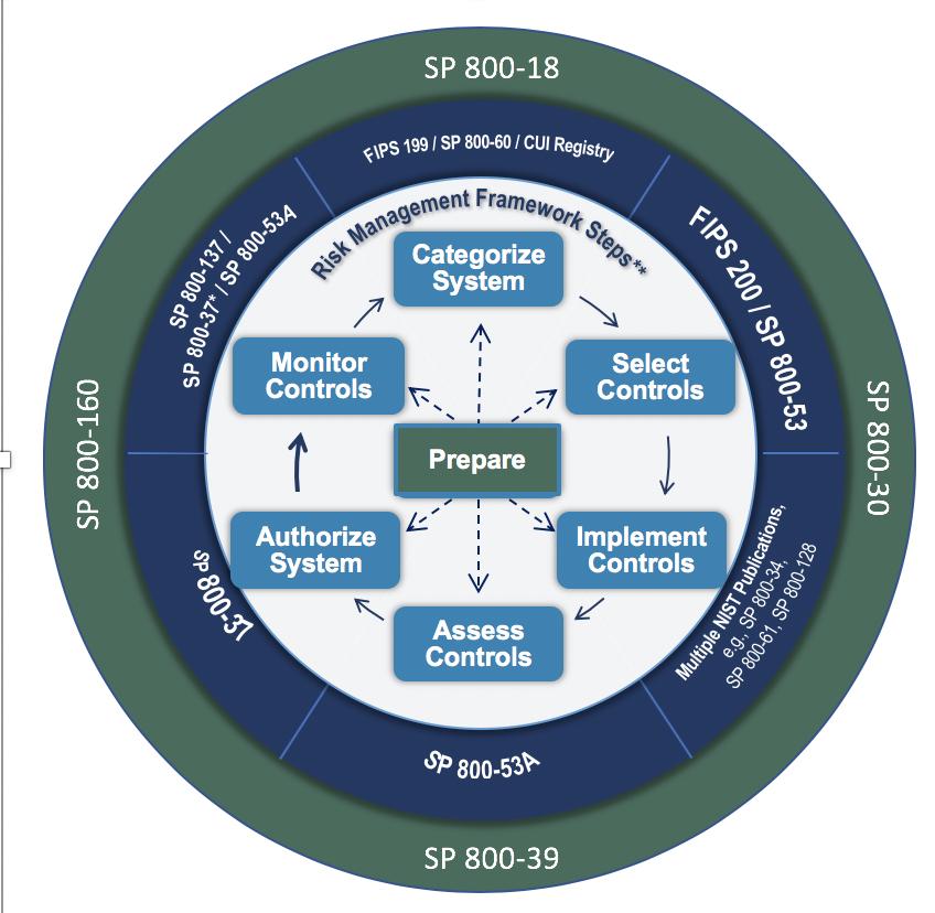 NIST Risk Management Framework diagram