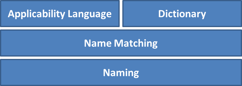 CPE 2.3 stack Diagram: from bottom to top: Naming, Name Matching, (spanning Name Matching) Applicability and Dictionary.