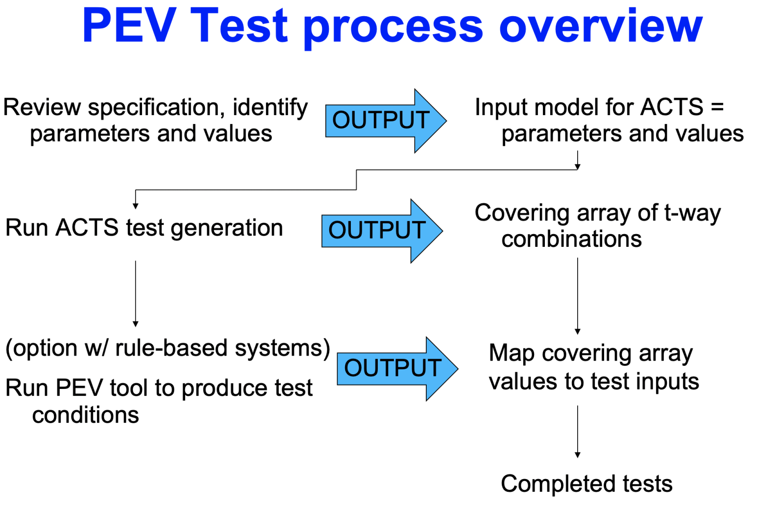 PEV test process overview