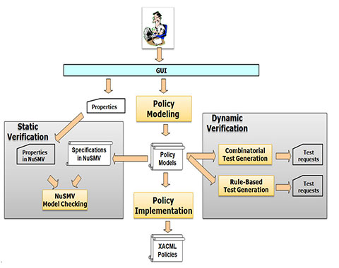 Computer security division computer security for Access control policy template